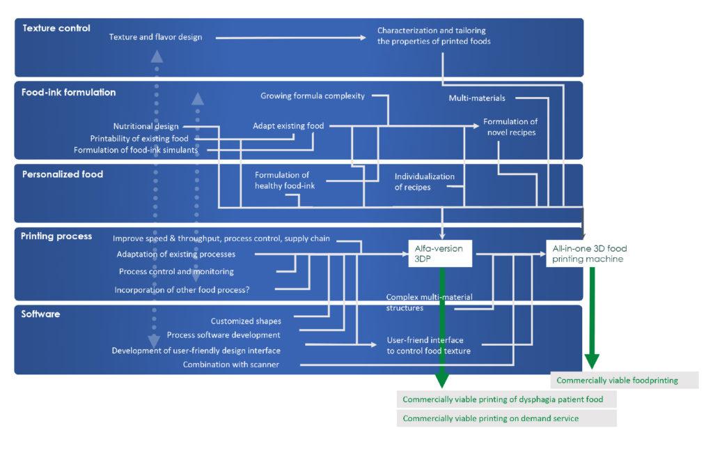 Foodprint Roadmap
