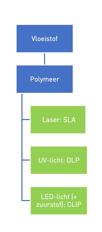 Overzicht 3D-print technologie hard